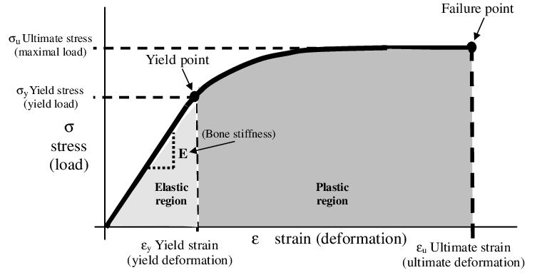 Hooke's law , stress strain curve