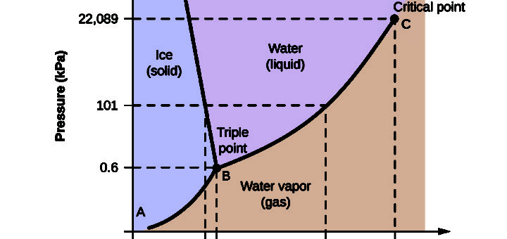 Gibbs phase rule