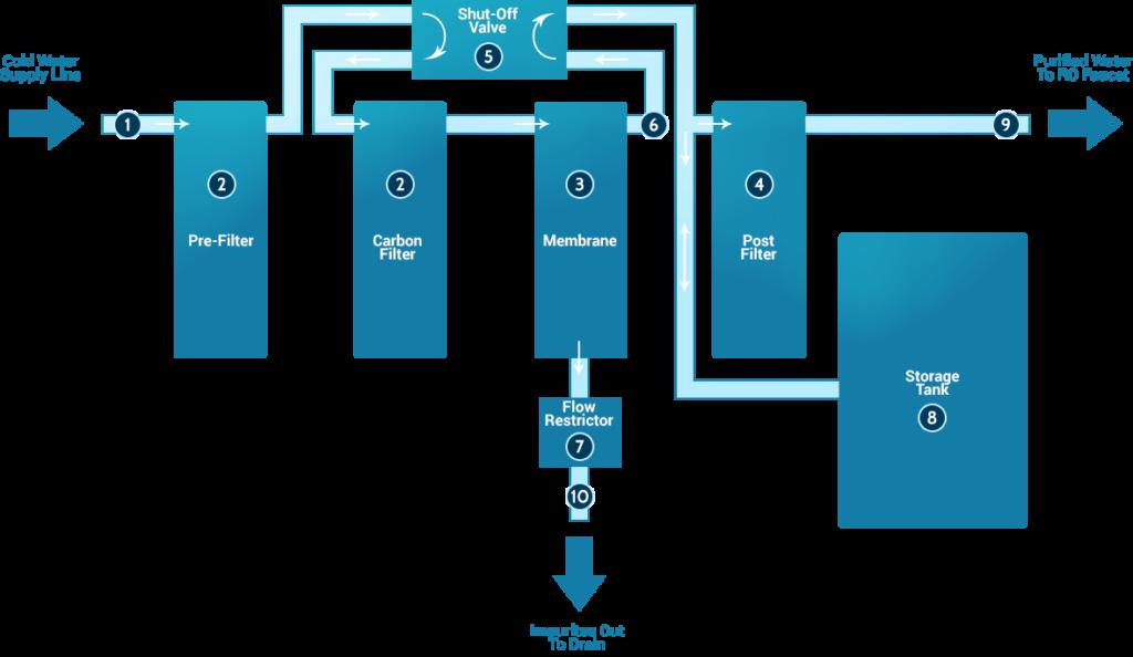 Working of RO reverse osmosis water purifier