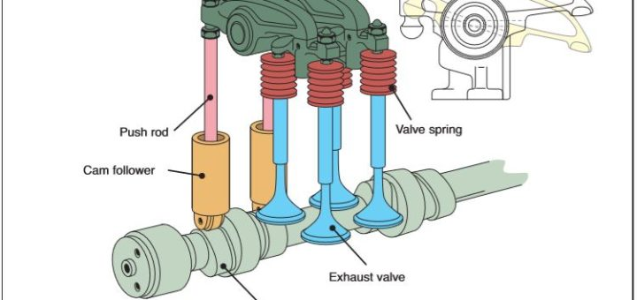 Valve parts and working