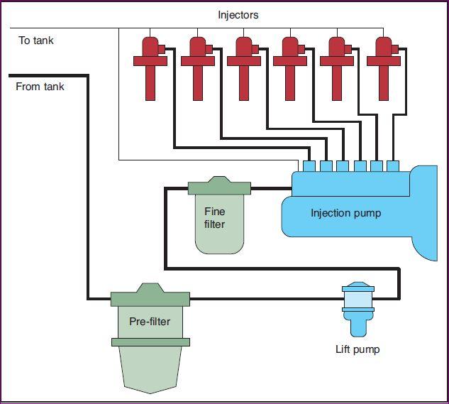basic fuel system of diesel engine