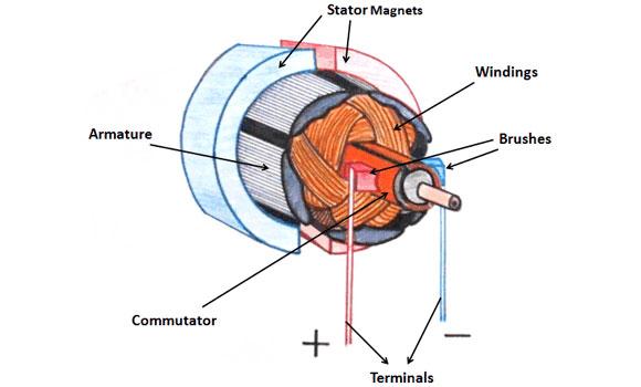 DC motor consturction