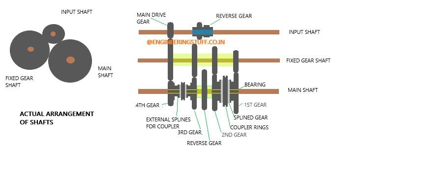 constant mesh gear box